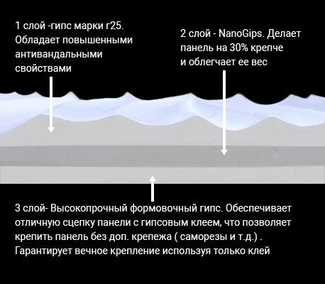 Технология NANOGIPS